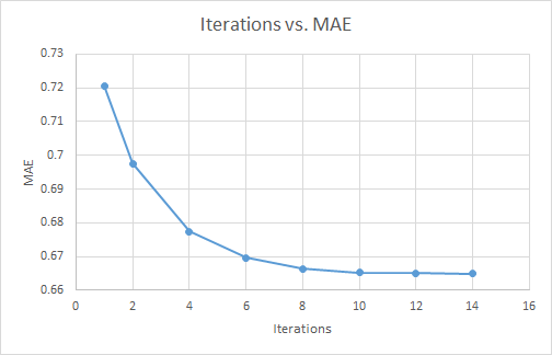 iterations_vs_mae