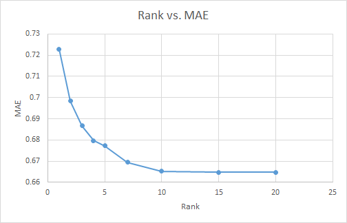 rank_vs_mae